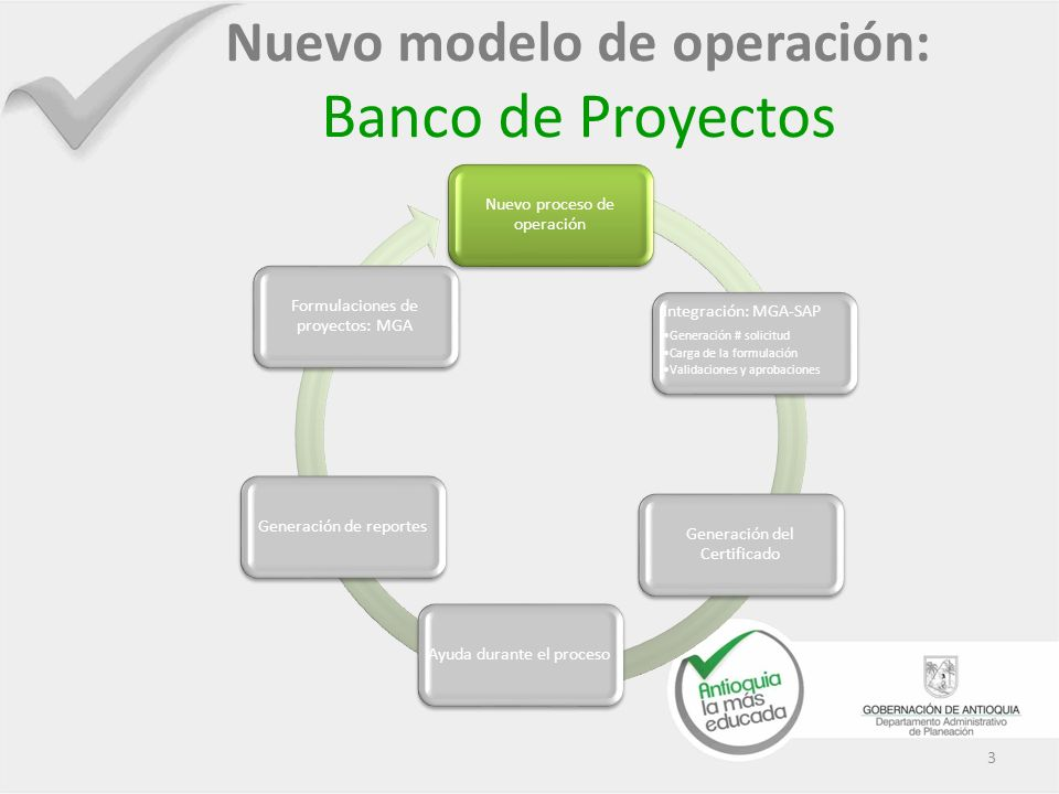 3 Nuevo modelo de operación: Banco de Proyectos Nuevo proceso de operación Integración: MGA-SAP Generación # solicitud Carga de la formulación Validac