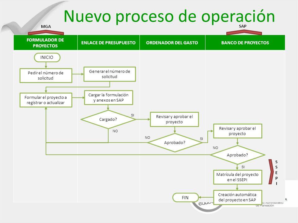 5 Nuevo modelo de operación: Banco de Proyectos Nuevo proceso de operación Integración: MGA-SAP Generación # solicitud Carga de la formulación Validaciones y aprobaciones Generación del Certificado Ayuda durante el proceso Generación de reportes Formulaciones de proyectos: MGA