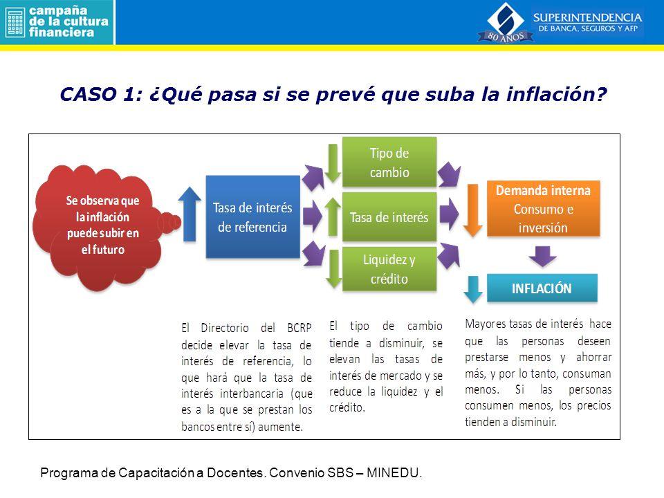 CASO 1: ¿Qué pasa si se prevé que suba la inflación.