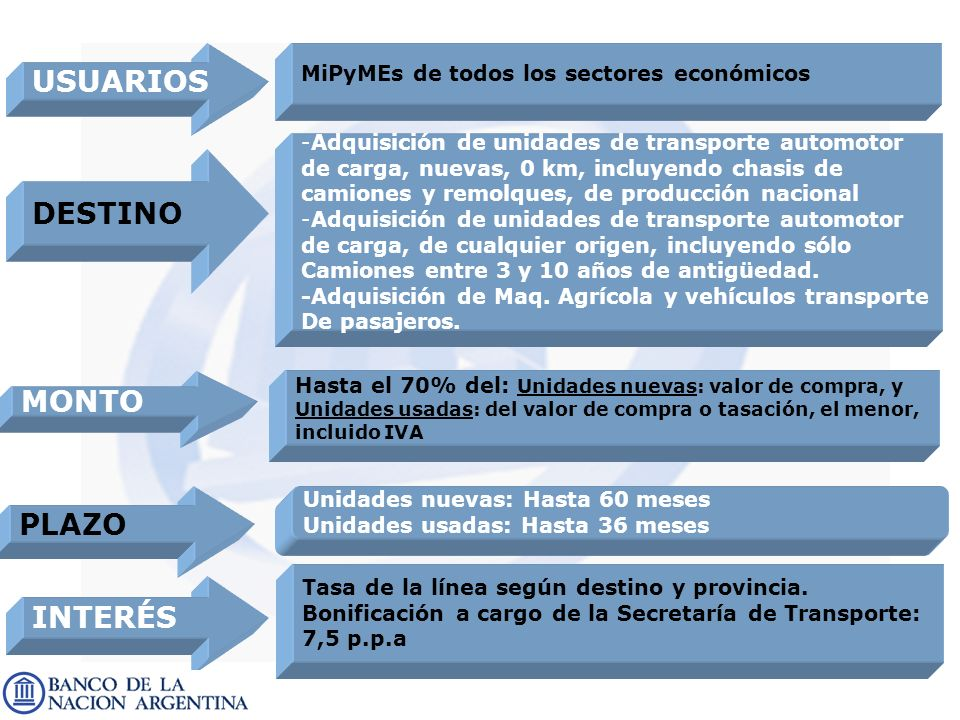 23 MiPyMEs de todos los sectores económicos - -Adquisición de unidades de transporte automotor de carga, nuevas, 0 km, incluyendo chasis de camiones y