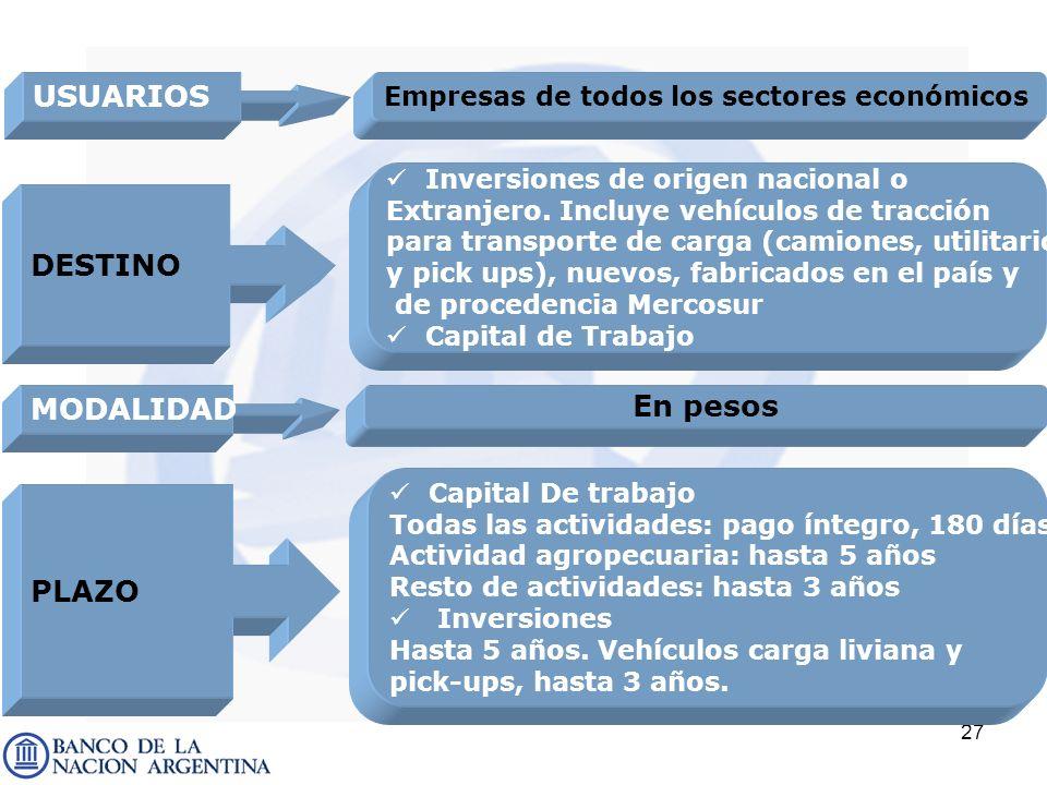 27 DESTINO MODALIDAD En pesos USUARIOS Empresas de todos los sectores económicos PLAZO Inversiones de origen nacional o Extranjero. Incluye vehículos