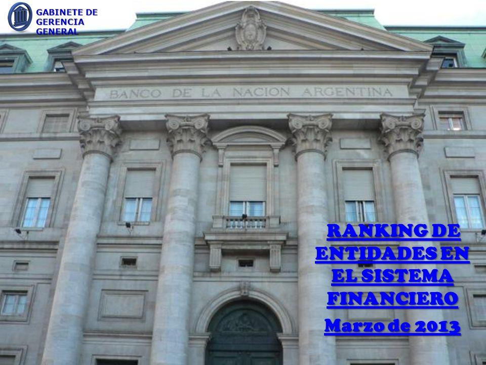 RANKING DE ENTIDADES EN EL SISTEMA FINANCIERO RANKING DE ENTIDADES EN EL SISTEMA FINANCIERO Marzo de 2013 GABINETE DE GERENCIA GENERAL