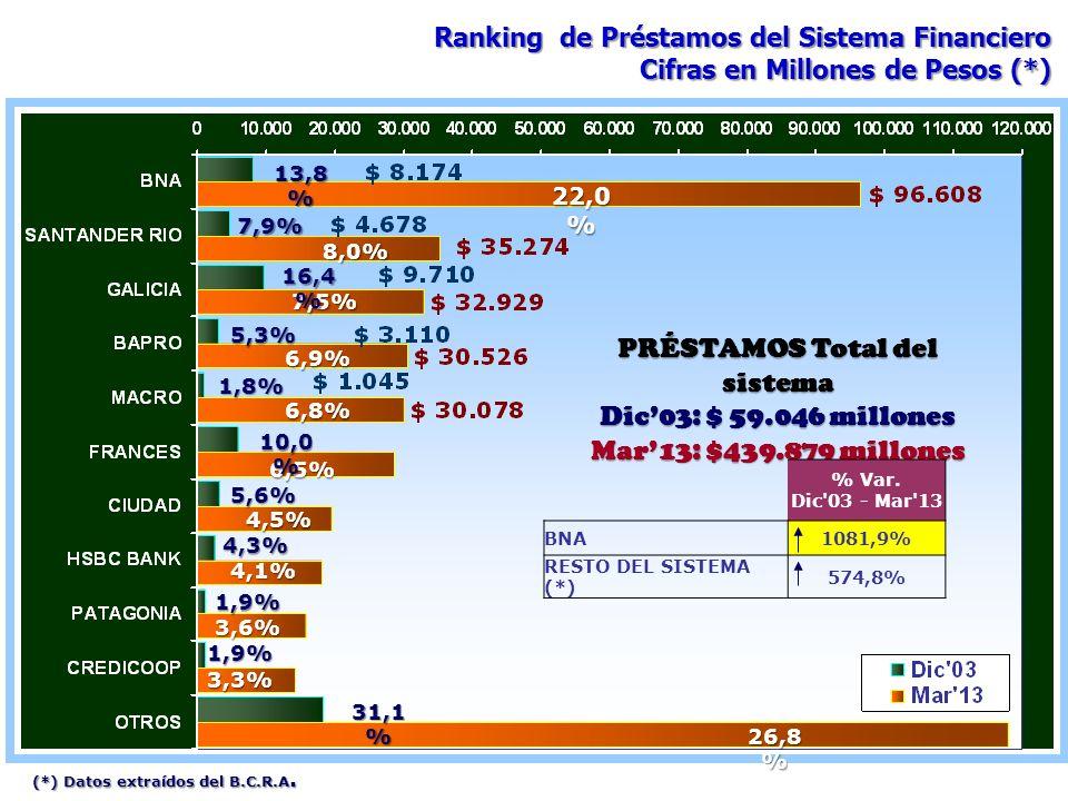 PRÉSTAMOS Total del sistema Dic03: $ 59.046 millones Mar13: $439.879 millones 22,0 % 8,0% 7,5% 6,9% 6,8% 6,5% 4,5% 4,1% 3,6% 3,3% 26,8 % 13,8 % 1,8% 1