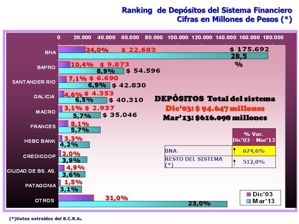 28,5 % 8,9% 6,9% 6,5% 5,7% 5,7% 4,2% 3,9% 3,6% 3,1% 23,0% DEPÓSITOS Total del sistema Dic03: $ 94.647 millones Mar13: $616.098 millones 24,0% 10,4% 7,