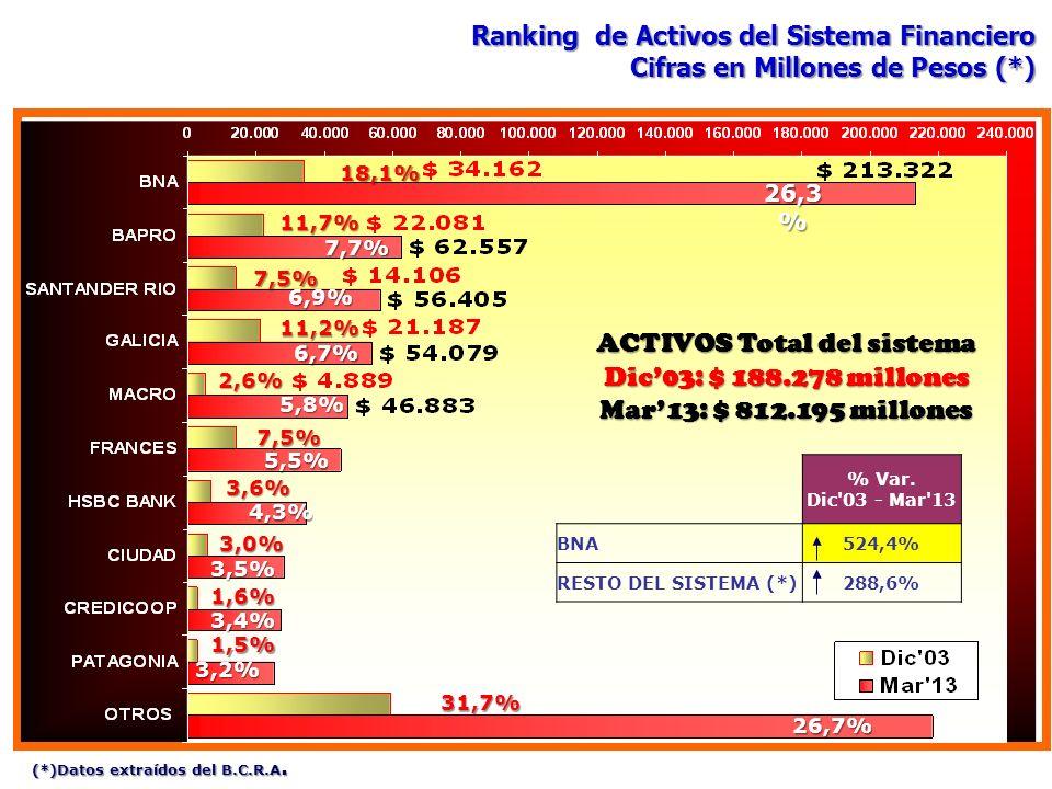 26,3 % 7,7% 6,9% 6,7% 5,8% 5,5% 4,3% 3,5% 3,4% 3,2% 26,7% ACTIVOS Total del sistema Dic03: $ 188.278 millones Mar13: $ 812.195 millones 18,1% 11,7% 7,
