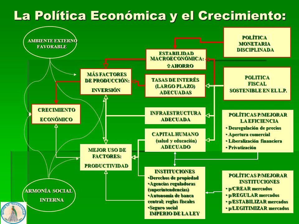 18 AMBIENTE EXTERNO FAVORABLE ARMONÍA SOCIAL INTERNA La Política Económica y el Crecimiento: CRECIMIENTO ECONÓMICO MÁS FACTORES DE PRODUCCIÓN: INVERSI
