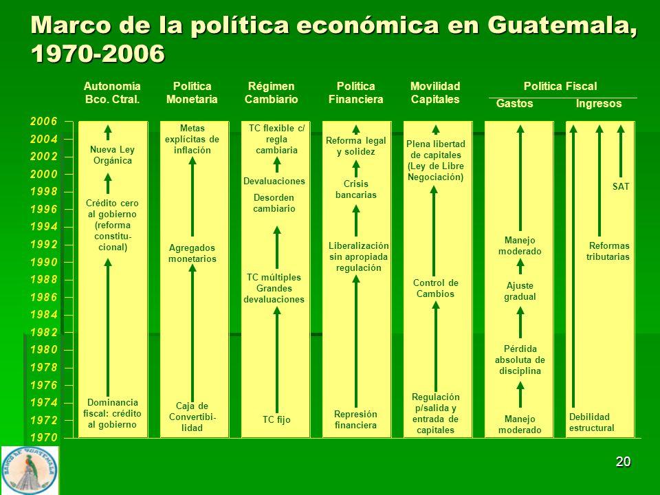 20 Marco de la política económica en Guatemala, 1970-2006 Autonomía Bco. Ctral. Política Monetaria Régimen Cambiario Política Financiera Movilidad Cap