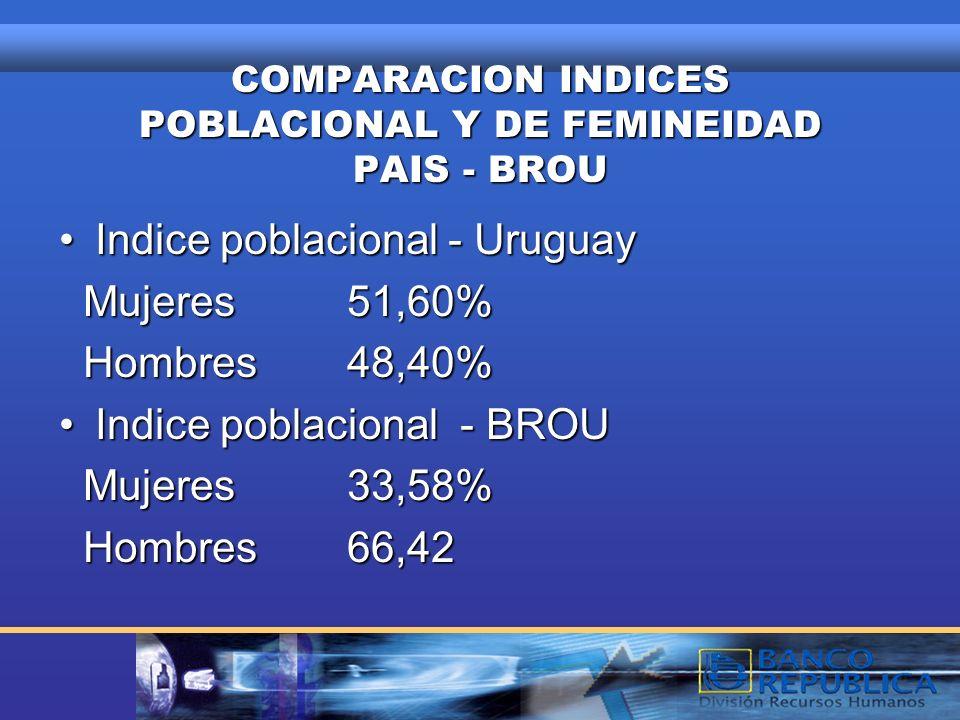 COMPARACION INDICES POBLACIONAL Y DE FEMINEIDAD PAIS - BROU Indice poblacional - UruguayIndice poblacional - Uruguay Mujeres51,60% Mujeres51,60% Hombres48,40% Hombres48,40% Indice poblacional - BROUIndice poblacional - BROU Mujeres33,58% Mujeres33,58% Hombres66,42 Hombres66,42