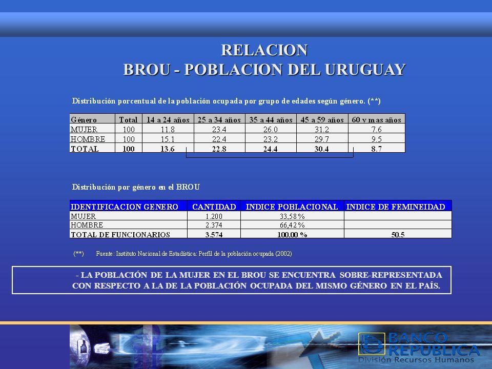 COMPARACION INDICES POBLACIONAL Y DE FEMINEIDAD PAIS - BROU Indice poblacional - UruguayIndice poblacional - Uruguay Mujeres51,60% Mujeres51,60% Hombr
