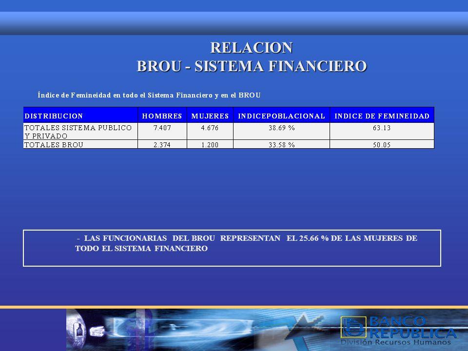 RELACION BROU - SISTEMA FINANCIERO - LAS FUNCIONARIAS DEL BROU REPRESENTAN EL 25.66 % DE LAS MUJERES DE TODO EL SISTEMA FINANCIERO
