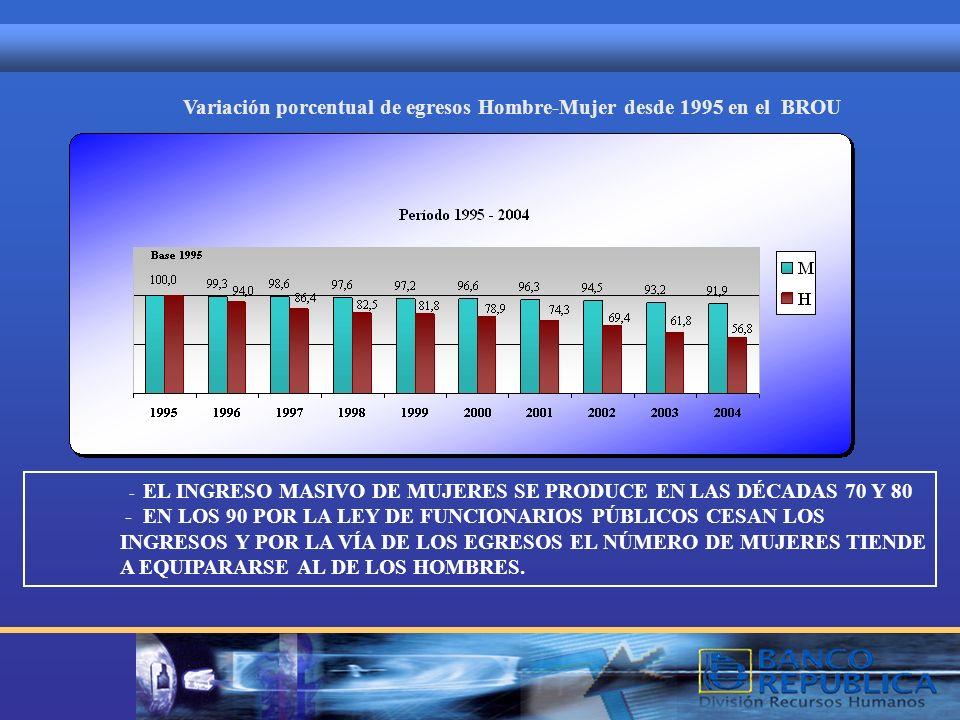 Variación porcentual de egresos Hombre-Mujer desde 1995 en el BROU - EL INGRESO MASIVO DE MUJERES SE PRODUCE EN LAS DÉCADAS 70 Y 80 - EN LOS 90 POR LA LEY DE FUNCIONARIOS PÚBLICOS CESAN LOS INGRESOS Y POR LA VÍA DE LOS EGRESOS EL NÚMERO DE MUJERES TIENDE A EQUIPARARSE AL DE LOS HOMBRES.