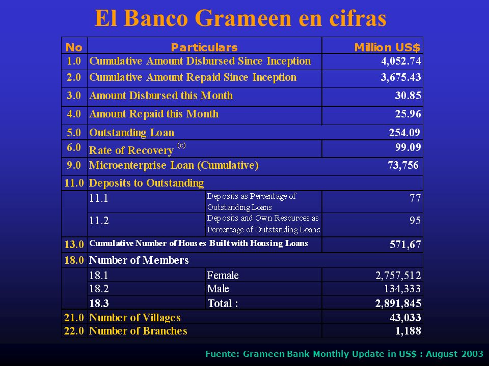 El Banco Grameen en cifras Fuente: Grameen Bank Monthly Update in US$ : August 2003