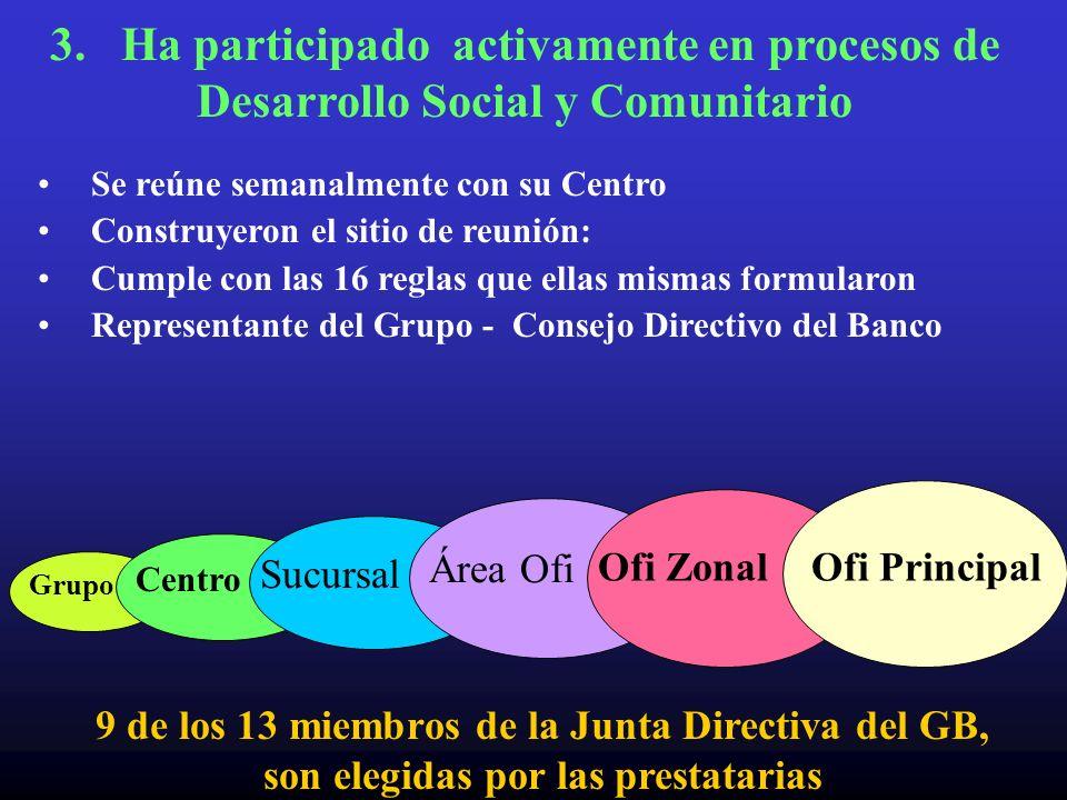 Grupo Centro Sucursal Área Ofi Ofi Zonal 3. Ha participado activamente en procesos de Desarrollo Social y Comunitario Se reúne semanalmente con su Cen