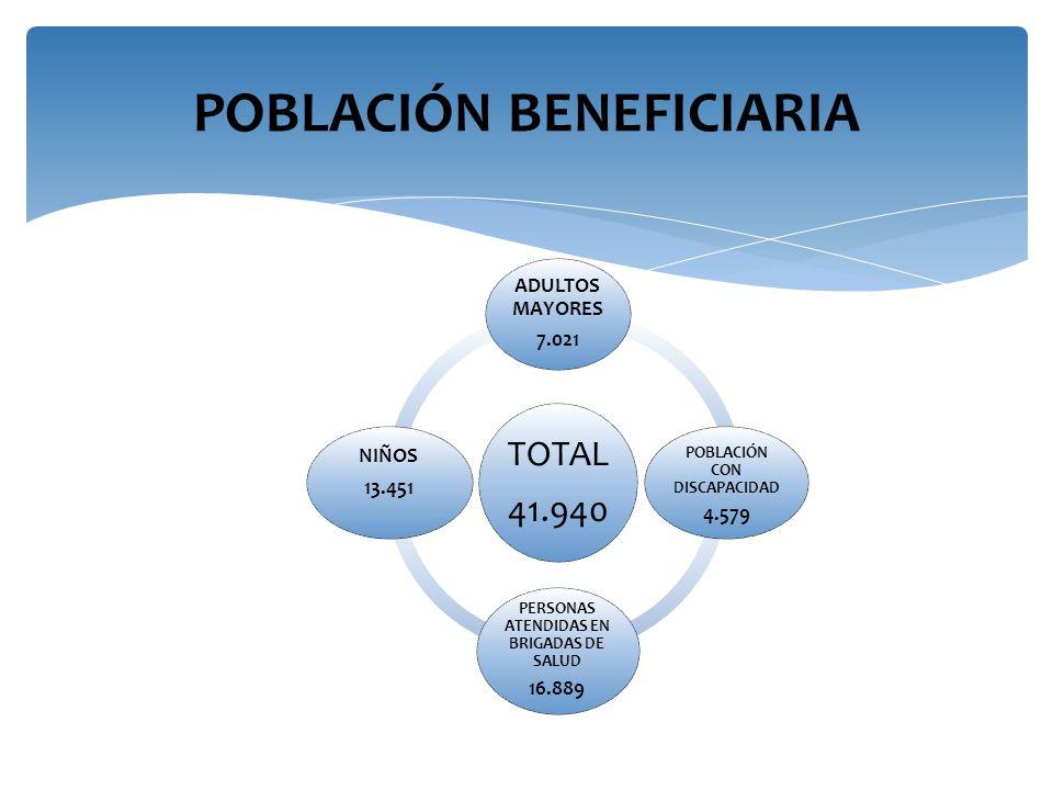 TOTAL 41.940 ADULTOS MAYORES 7.021 POBLACIÓN CON DISCAPACIDAD 4.579 PERSONAS ATENDIDAS EN BRIGADAS DE SALUD 16.889 NIÑOS 13.451 POBLACIÓN BENEFICIARIA