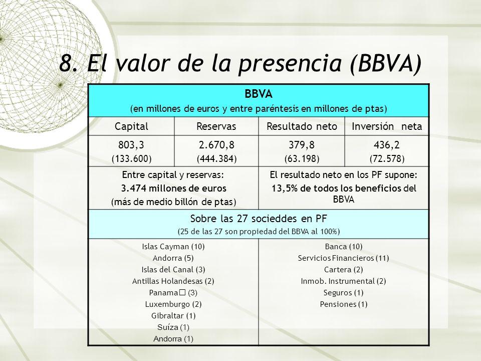 8. El valor de la presencia (BBVA) BBVA (en millones de euros y entre paréntesis en millones de ptas) CapitalReservasResultado netoInversión neta 803,