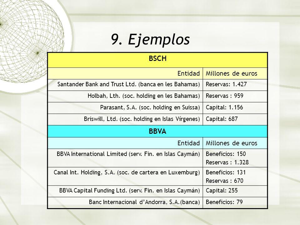 9.Ejemplos BSCH EntidadMillones de euros Santander Bank and Trust Ltd.