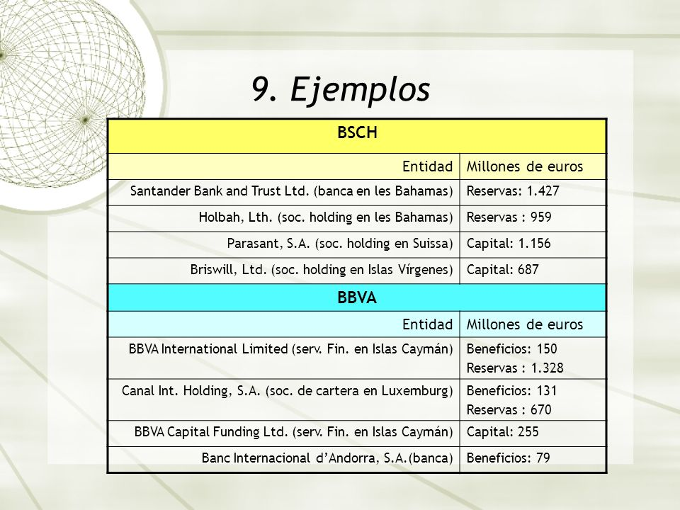 9. Ejemplos BSCH EntidadMillones de euros Santander Bank and Trust Ltd. (banca en les Bahamas)Reservas: 1.427 Holbah, Lth. (soc. holding en les Bahama