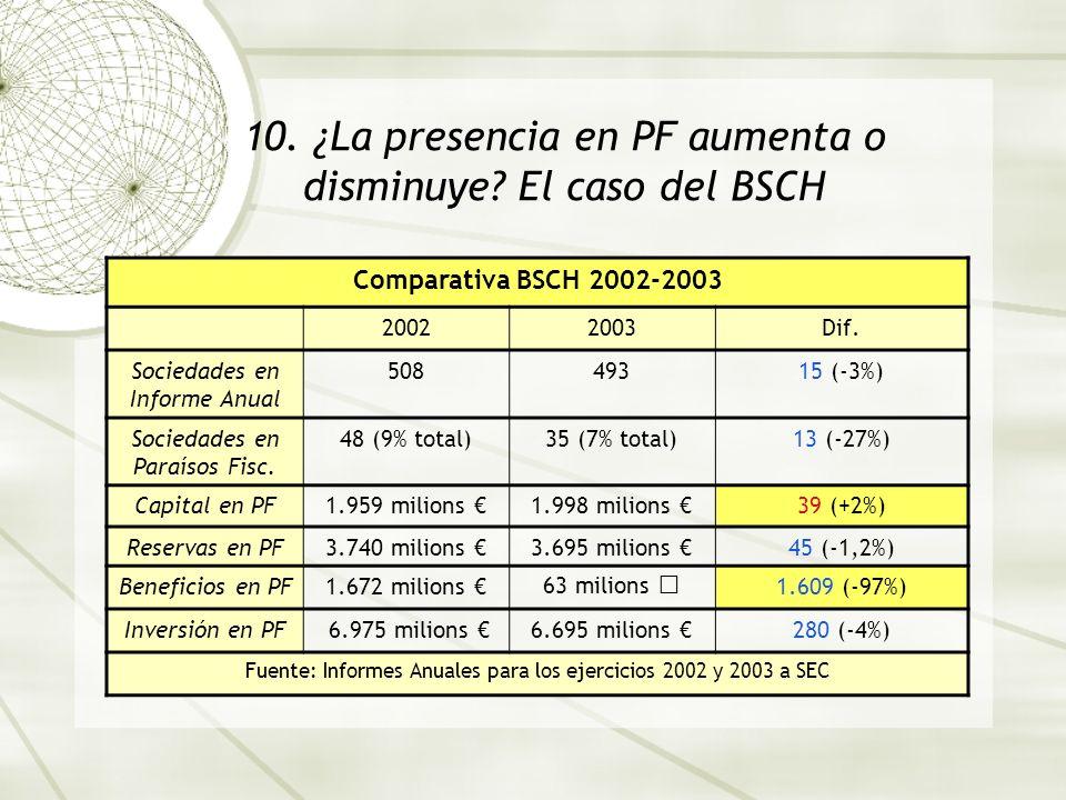 10. ¿La presencia en PF aumenta o disminuye? El caso del BSCH Comparativa BSCH 2002-2003 20022003Dif. Sociedades en Informe Anual 50849315 (-3%) Socie