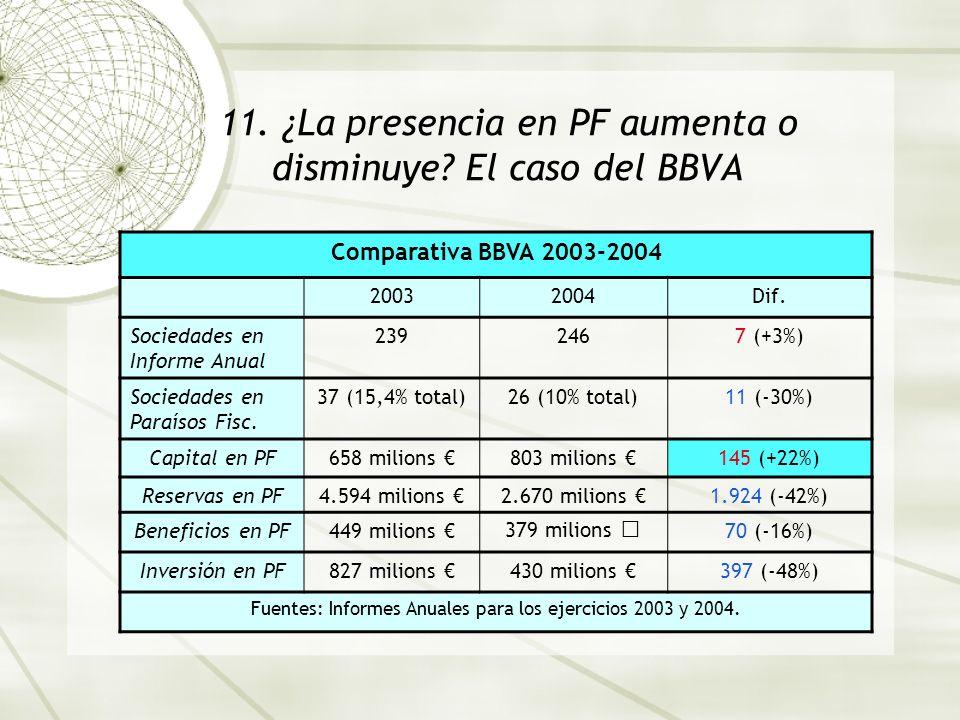 11. ¿La presencia en PF aumenta o disminuye? El caso del BBVA Comparativa BBVA 2003-2004 20032004Dif. Sociedades en Informe Anual 2392467 (+3%) Socied
