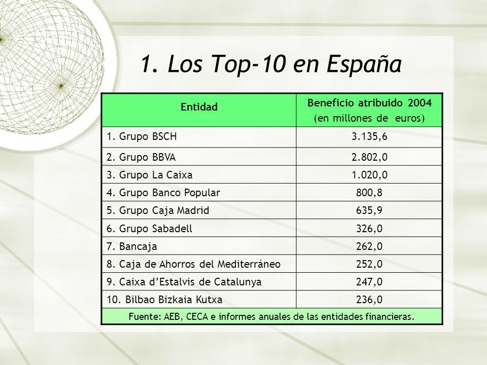 1. Los Top-10 en España Entidad Beneficio atribuido 2004 (en millones de euros) 1. Grupo BSCH3.135,6 2. Grupo BBVA2.802,0 3. Grupo La Caixa1.020,0 4.