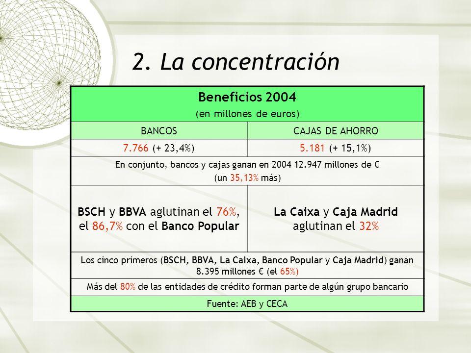 2. La concentración Beneficios 2004 (en millones de euros) BANCOSCAJAS DE AHORRO 7.766 (+ 23,4%)5.181 (+ 15,1%) En conjunto, bancos y cajas ganan en 2