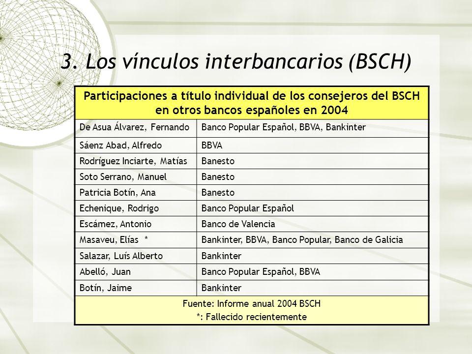 3. Los vínculos interbancarios (BSCH) Participaciones a título individual de los consejeros del BSCH en otros bancos españoles en 2004 De Asua Álvarez