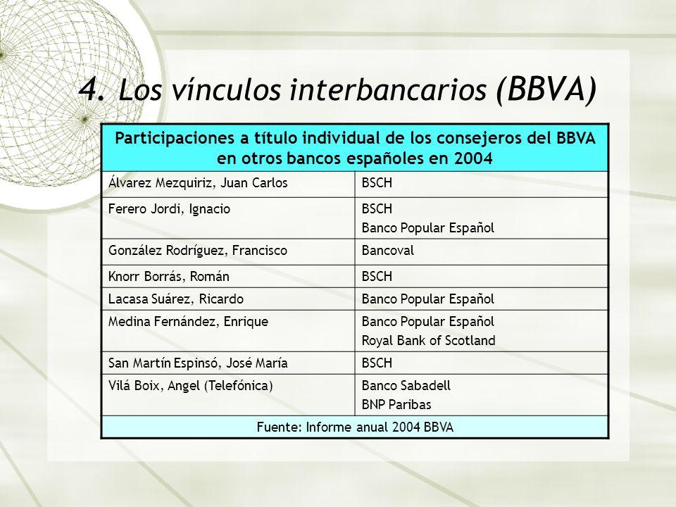 4. Los vínculos interbancarios (BBVA) Participaciones a título individual de los consejeros del BBVA en otros bancos españoles en 2004 Álvarez Mezquir