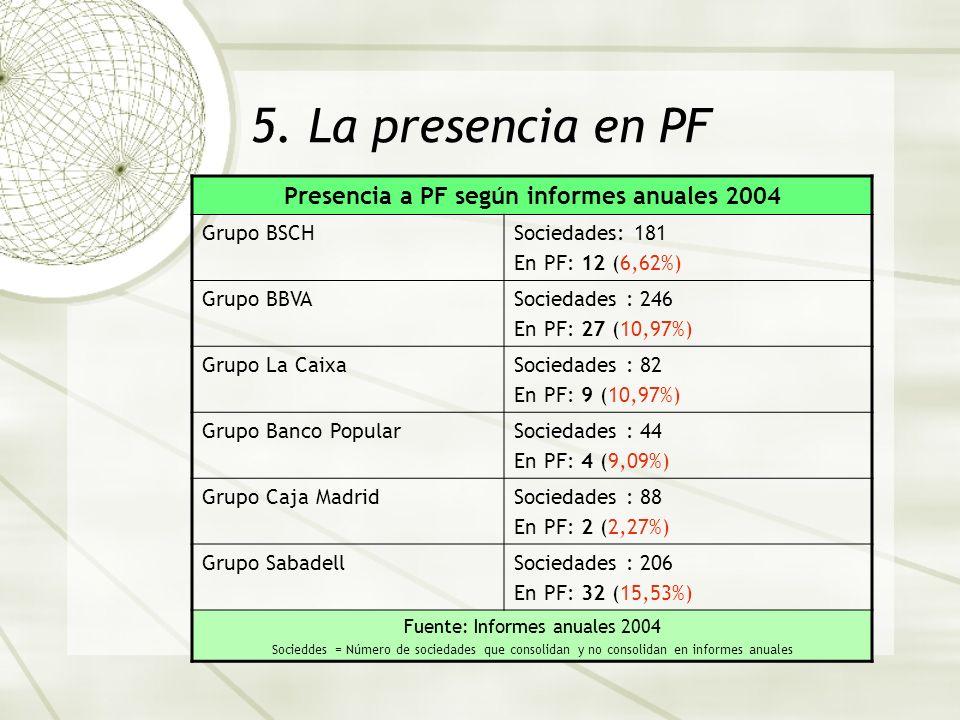 5. La presencia en PF Presencia a PF según informes anuales 2004 Grupo BSCHSociedades: 181 En PF: 12 (6,62%) Grupo BBVASociedades : 246 En PF: 27 (10,