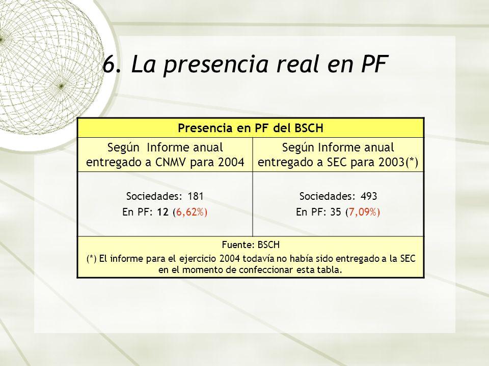 6. La presencia real en PF Presencia en PF del BSCH Según Informe anual entregado a CNMV para 2004 Según Informe anual entregado a SEC para 2003(*) So