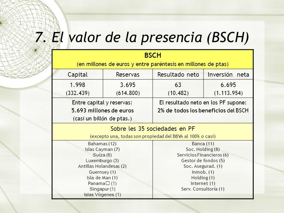 7. El valor de la presencia (BSCH) BSCH (en millones de euros y entre paréntesis en millones de ptas) CapitalReservasResultado netoInversión neta 1.99