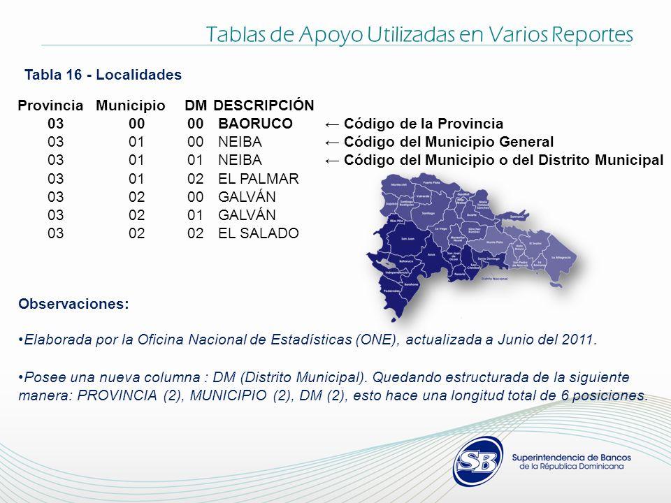 Observaciones: Elaborada por la Oficina Nacional de Estadísticas (ONE), actualizada a Junio del 2011. Posee una nueva columna : DM (Distrito Municipal