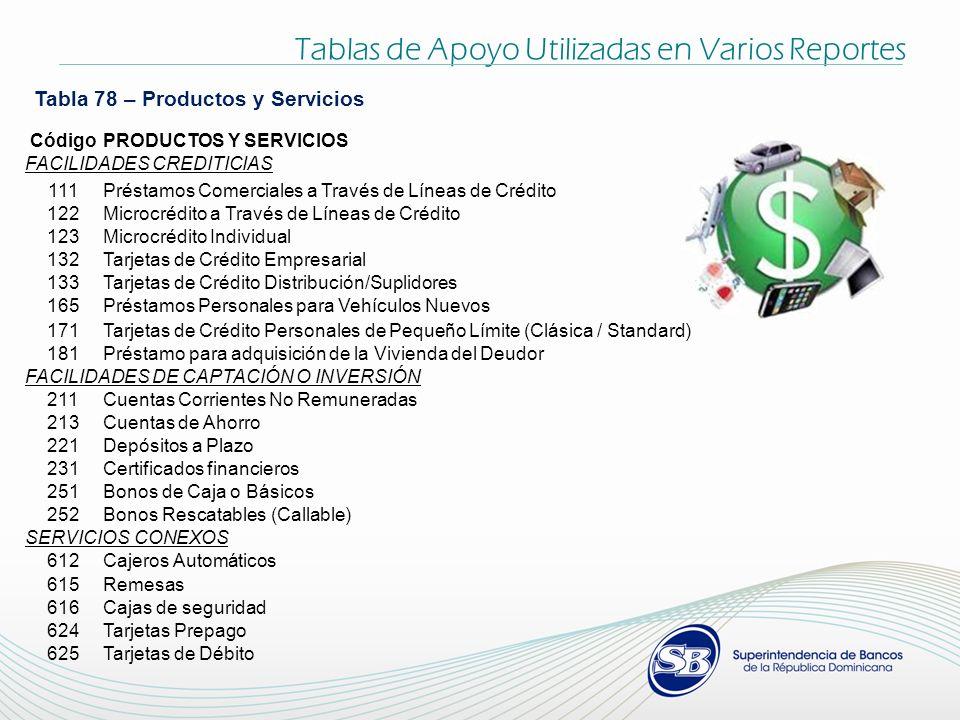 Tablas de Apoyo Utilizadas en Varios Reportes Tabla 78 – Productos y Servicios CódigoPRODUCTOS Y SERVICIOS FACILIDADES CREDITICIAS 111Préstamos Comerc