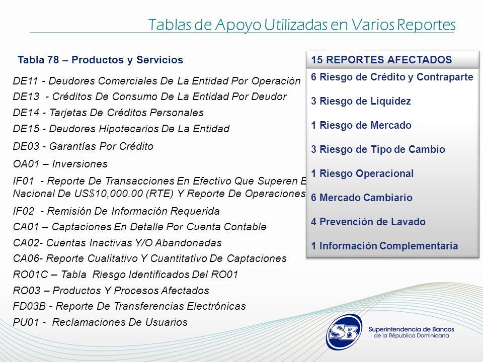 Tablas de Apoyo Utilizadas en Varios Reportes Tabla 78 – Productos y Servicios DE11 - Deudores Comerciales De La Entidad Por Operación DE13 - Créditos