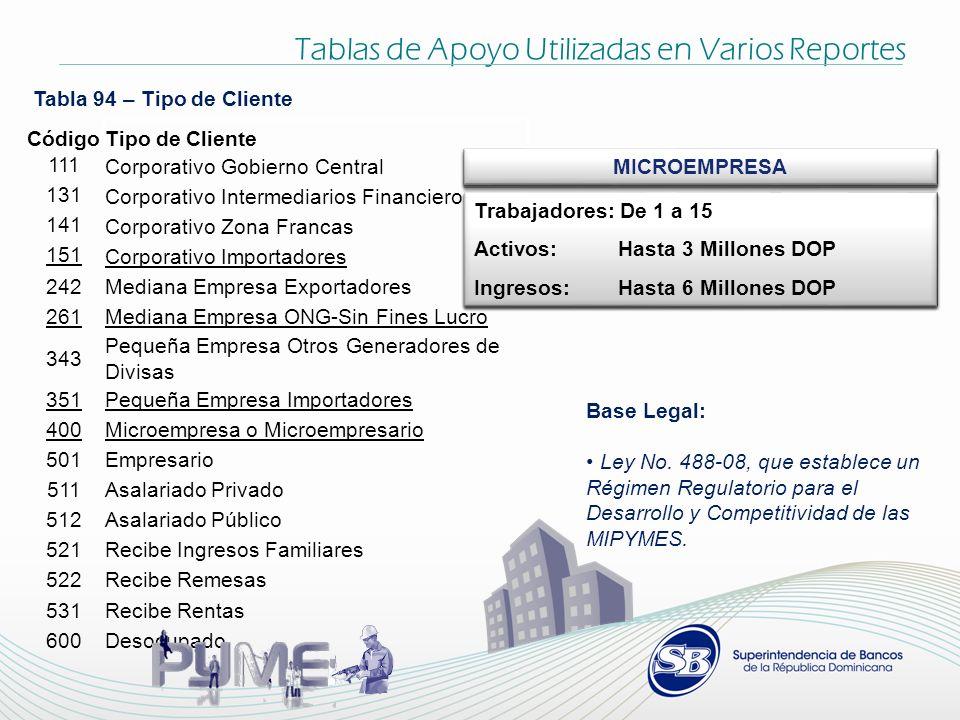 Tablas de Apoyo Utilizadas en Varios Reportes Tabla 94 – Tipo de Cliente CódigoTipo de Cliente 111Corporativo Gobierno Central 131Corporativo Intermed