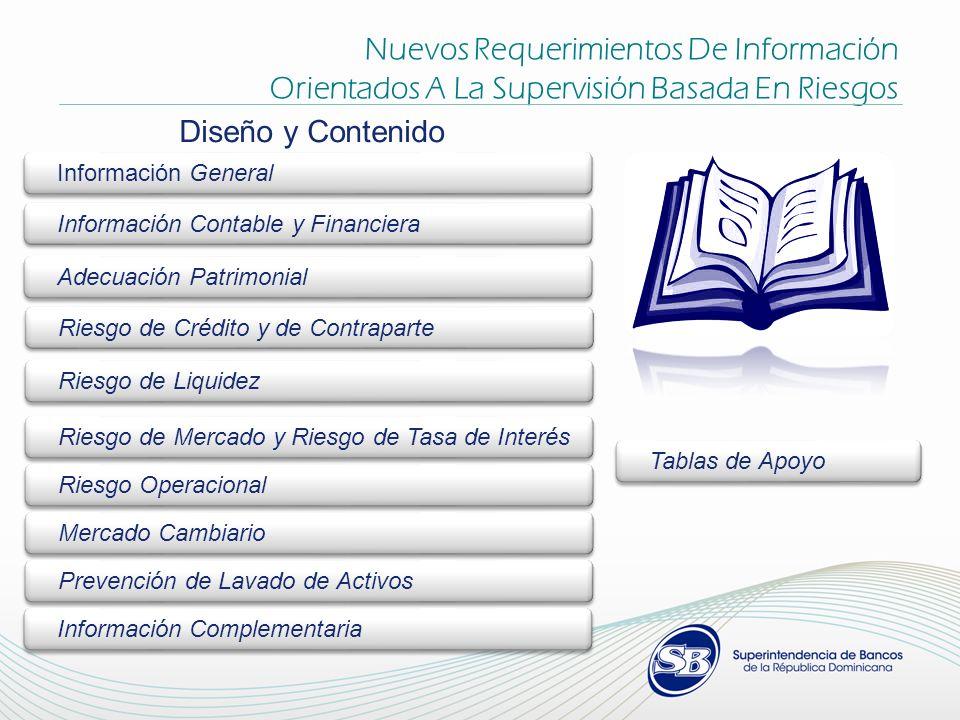 REQUERIMIENTOS DE CARTERA DE CRÉDITO DE11 – Créditos Comerciales DE13 - Créditos de Consumo DE14 - Tarjetas de Crédito Personal DE15 - Créditos Hipotecarios para la Vivienda CAMPOS NUEVOS O MODIFICADOS:NUEVAS TABLAS DE REFERENCIA: Tipo de Cliente Tabla 77 - Tipo de Cliente Facilidad Crediticia Tabla 78 - Productos y Servicios Tipo de Crédito (DE11) LocalidadTabla 16 - Localidades Actividad Principal del DeudorTabla 15 – CIIU.RD 2009 Destino del CréditoTabla 15 – CIIU.RD 2009 Cantidad de Plásticos (DE11y DE14) Financiamiento (DE11y DE14) Balance Promedio Diario de Capital (DE11y DE14) Consumos del Mes (DE11y DE14) Facilidad Crediticia (DE11y DE14) Código del Sub-Producto (DE11y DE14) Fecha de Emisión (DE14) Riesgo de Crédito y de Contraparte