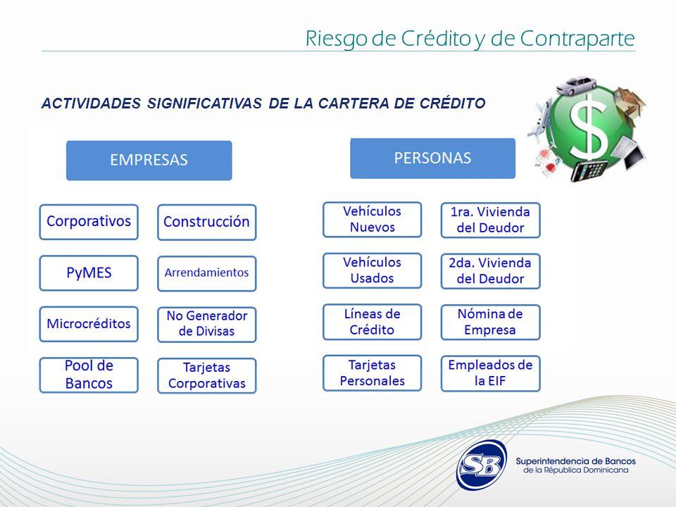 Riesgo de Crédito y de Contraparte ACTIVIDADES SIGNIFICATIVAS DE LA CARTERA DE CRÉDITO
