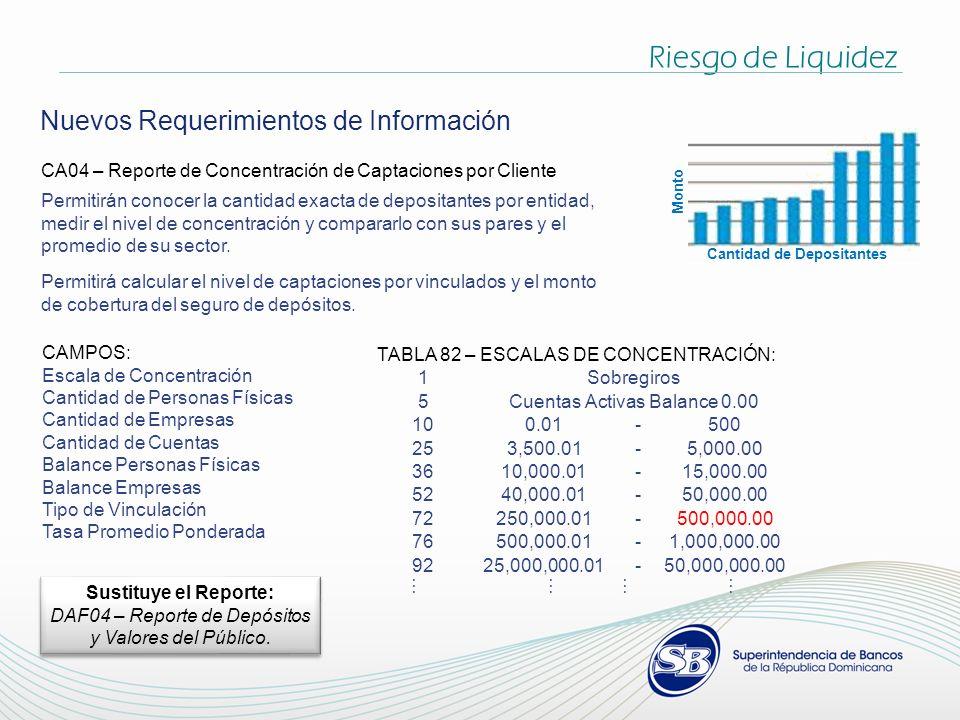 Riesgo de Liquidez Nuevos Requerimientos de Información CA04 – Reporte de Concentración de Captaciones por Cliente Permitirán conocer la cantidad exacta de depositantes por entidad, medir el nivel de concentración y compararlo con sus pares y el promedio de su sector.