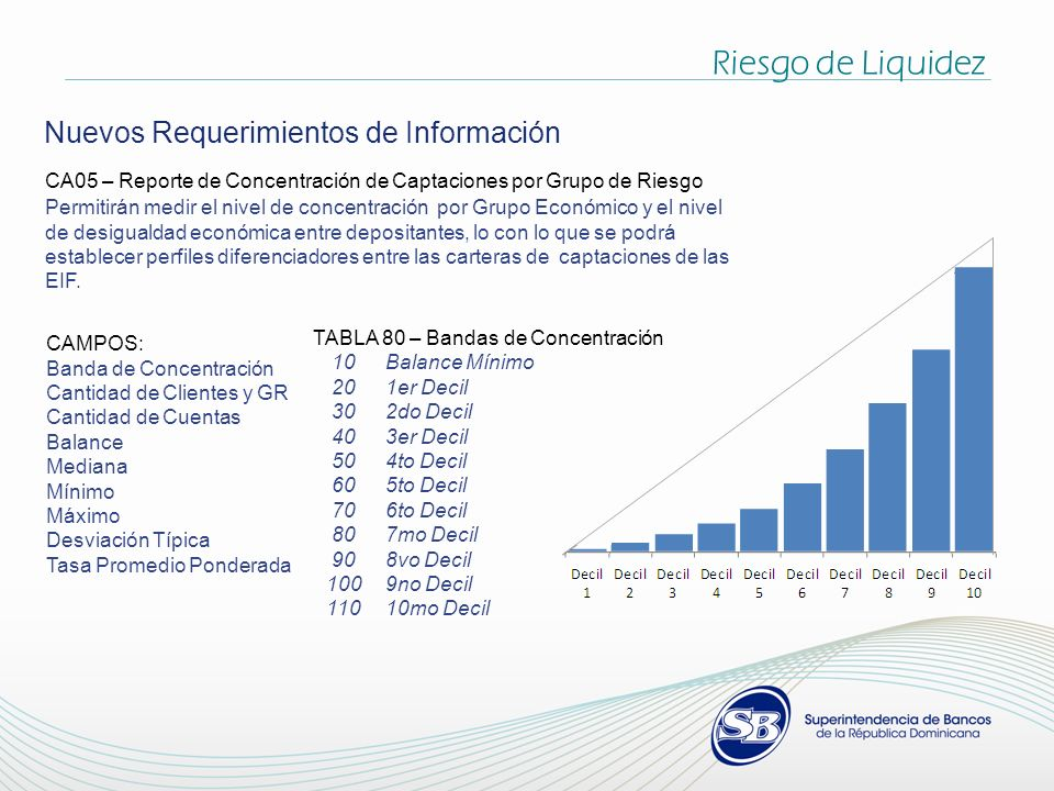 Nuevos Requerimientos de Información CA05 – Reporte de Concentración de Captaciones por Grupo de Riesgo Permitirán medir el nivel de concentración por Grupo Económico y el nivel de desigualdad económica entre depositantes, lo con lo que se podrá establecer perfiles diferenciadores entre las carteras de captaciones de las EIF.