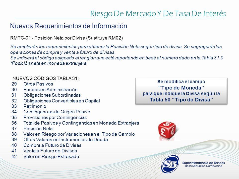 Riesgo De Mercado Y De Tasa De Interés Nuevos Requerimientos de Información RMTC-01 - Posición Neta por Divisa (Sustituye RM02) Se ampliarán los requerimientos para obtener la Posición Neta según tipo de divisa.