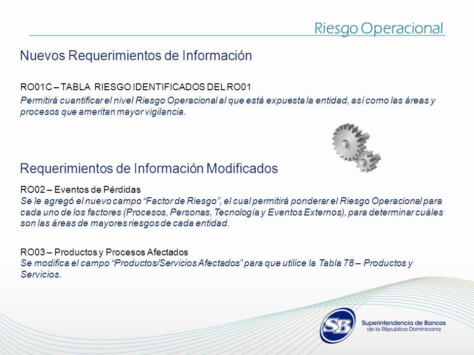 Riesgo Operacional Nuevos Requerimientos de Información RO01C – TABLA RIESGO IDENTIFICADOS DEL RO01 Permitirá cuantificar el nivel Riesgo Operacional al que está expuesta la entidad, así como las áreas y procesos que ameritan mayor vigilancia.