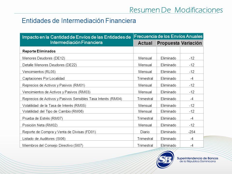 Resumen De Modificaciones Entidades de Intermediación Financiera Impacto en la Cantidad de Envíos de las Entidades de Intermediación Financiera Frecuencia de los Envíos Anuales ActualPropuestaVariación Reporte Eliminados Menores Deudores (DE12)MensualEliminado-12 Detalle Menores Deudores (DE22)MensualEliminado-12 Vencimientos (RL05)MensualEliminado-12 Captaciones Por LocalidadTrimestralEliminado-4 Reprecios de Activos y Pasivos (RM01)MensualEliminado-12 Vencimientos de Activos y Pasivos (RM03)MensualEliminado-12 Reprecios de Activos y Pasivos Sensibles Tasa Interés (RM04)TrimestralEliminado-4 Volatilidad de la Tasa de Interés (RM05)MensualEliminado-12 Volatilidad del Tipo de Cambio (RM06)MensualEliminado-12 Prueba de Estrés (RM07)TrimestralEliminado-4 Posición Neta (RM02)MensualEliminado-12 Reporte de Compra y Venta de Divisas (FD01)DiarioEliminado-254 Listado de Auditores (SI06)TrimestralEliminado-4 Miembros del Consejo Directivo (SI07)TrimestralEliminado-4