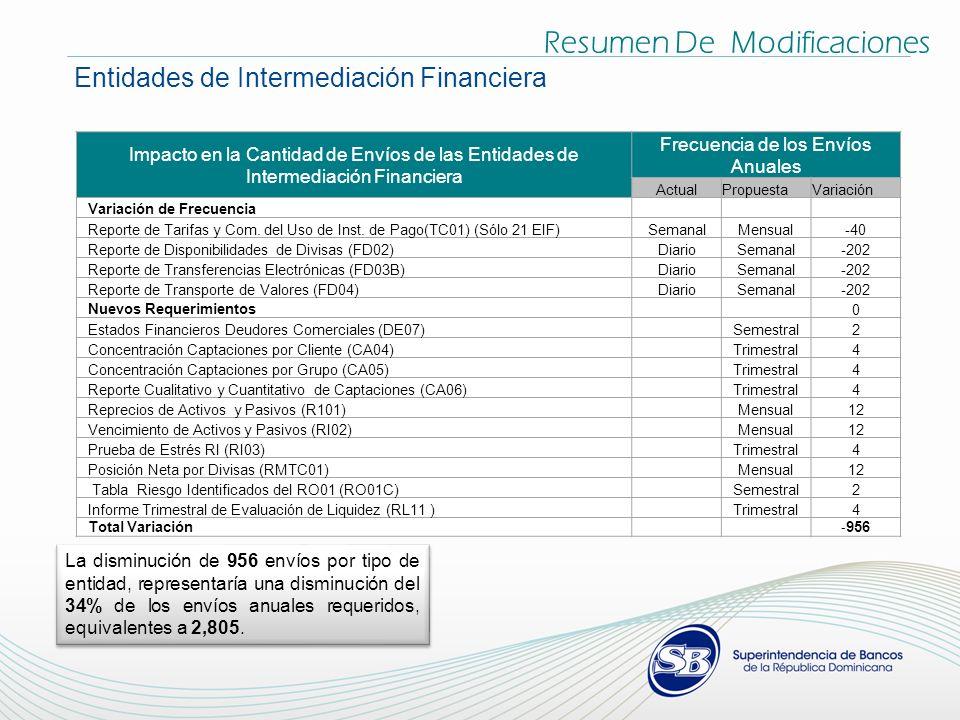 Resumen De Modificaciones Entidades de Intermediación Financiera Impacto en la Cantidad de Envíos de las Entidades de Intermediación Financiera Frecuencia de los Envíos Anuales ActualPropuestaVariación Variación de Frecuencia Reporte de Tarifas y Com.