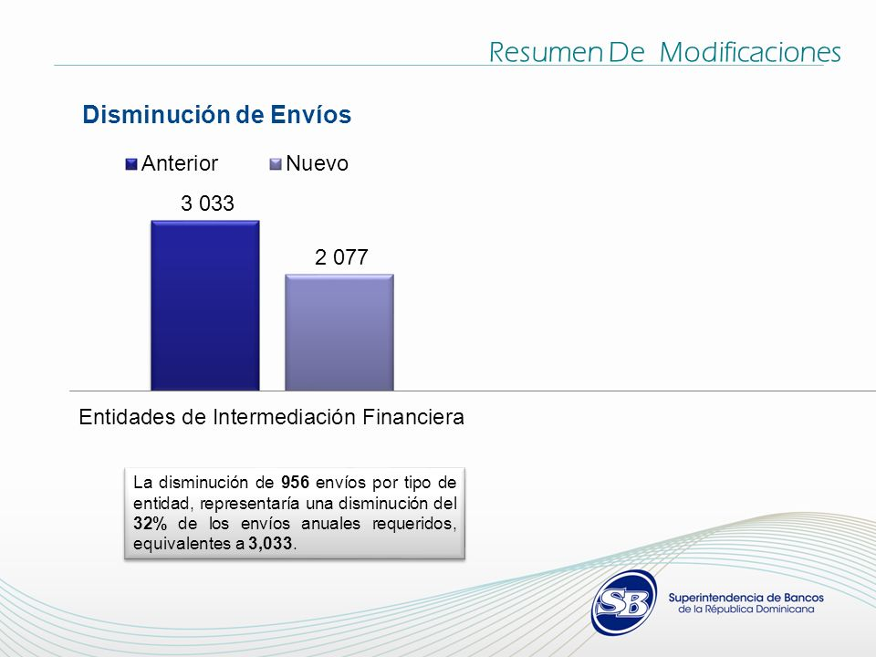 Resumen De Modificaciones Disminución de Envíos La disminución de 956 envíos por tipo de entidad, representaría una disminución del 32% de los envíos anuales requeridos, equivalentes a 3,033.