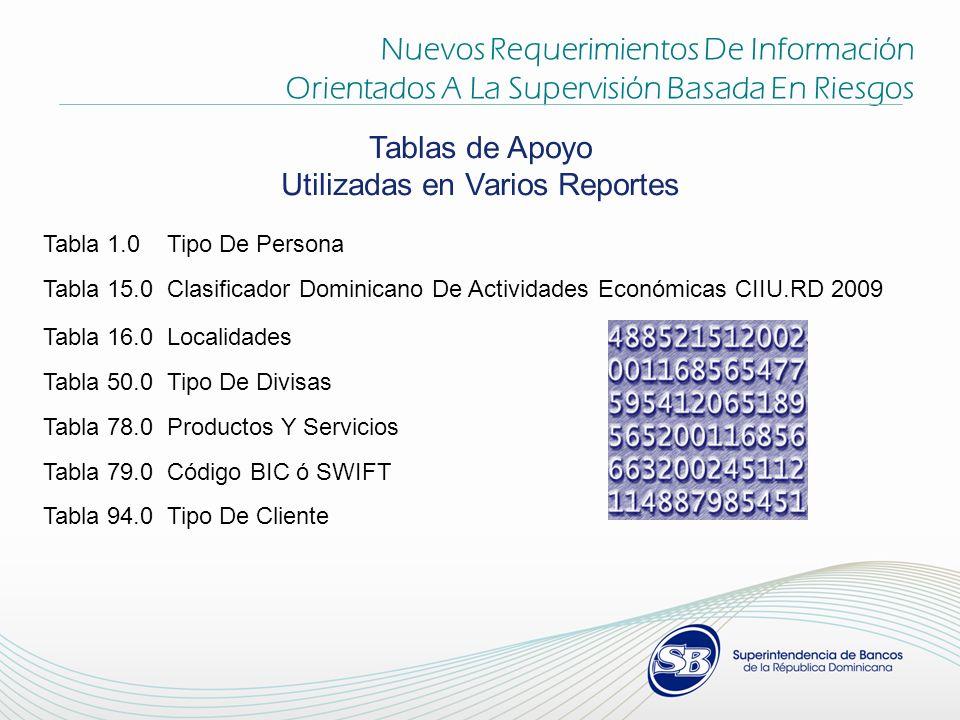 Tabla 1.0 Tipo De Persona Tabla 15.0 Clasificador Dominicano De Actividades Económicas CIIU.RD 2009 Tabla 16.0 Localidades Tabla 50.0 Tipo De Divisas
