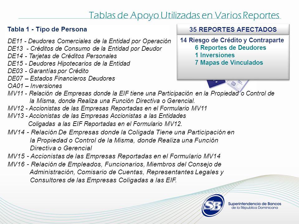 Tabla 1 - Tipo de Persona Tablas de Apoyo Utilizadas en Varios Reportes DE11 - Deudores Comerciales de la Entidad por Operación DE13 - Créditos de Con