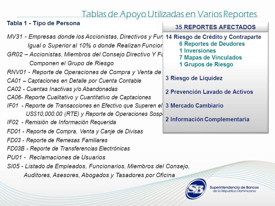 MV31 - Empresas donde los Accionistas, Directivos y Funcionarios Tienen una Participación Igual o Superior al 10% o donde Realizan Funciones Directiva