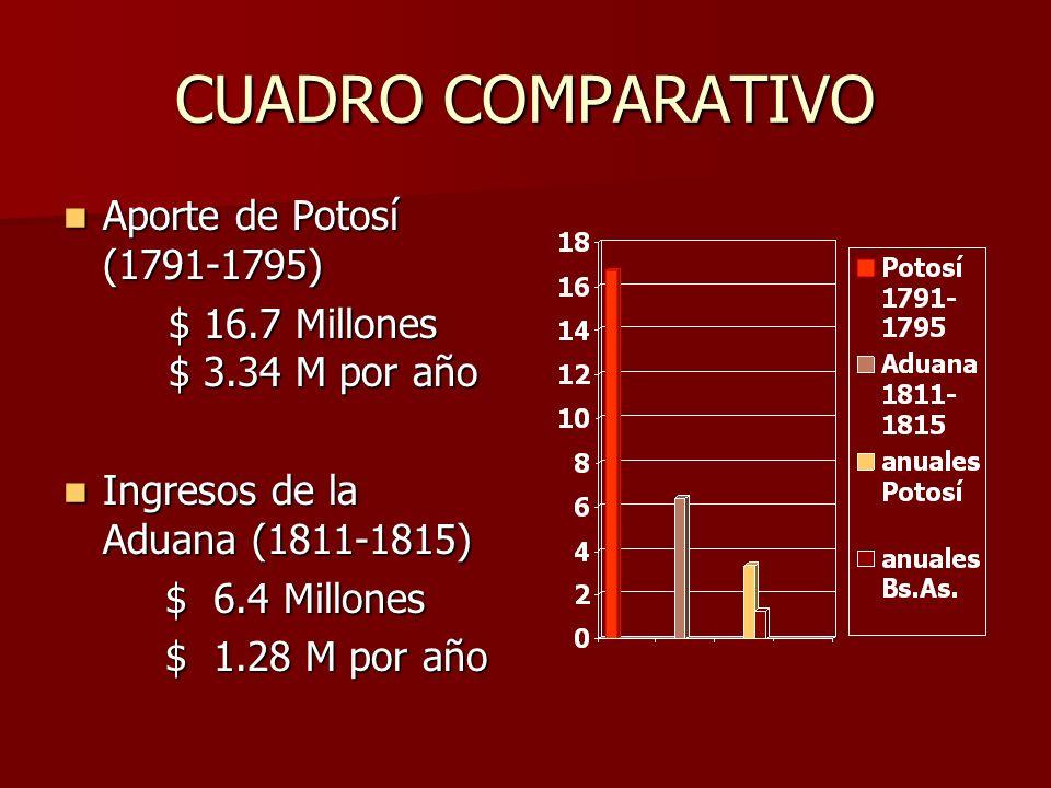 CUADRO COMPARATIVO Aporte de Potosí (1791-1795) Aporte de Potosí (1791-1795) $ 16.7 Millones $ 3.34 M por año $ 16.7 Millones $ 3.34 M por año Ingresos de la Aduana (1811-1815) Ingresos de la Aduana (1811-1815) $ 6.4 Millones $ 6.4 Millones $ 1.28 M por año $ 1.28 M por año