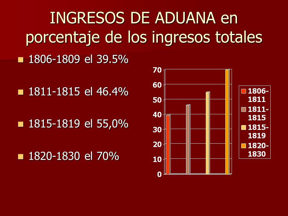 INGRESOS DE ADUANA en porcentaje de los ingresos totales 1806-1809 el 39.5% 1806-1809 el 39.5% 1811-1815 el 46.4% 1811-1815 el 46.4% 1815-1819 el 55,0% 1815-1819 el 55,0% 1820-1830 el 70% 1820-1830 el 70%