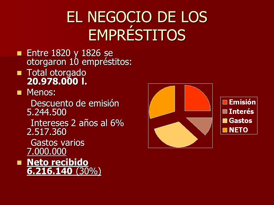 EL NEGOCIO DE LOS EMPRÉSTITOS Entre 1820 y 1826 se otorgaron 10 empréstitos: Entre 1820 y 1826 se otorgaron 10 empréstitos: Total otorgado 20.978.000 l.