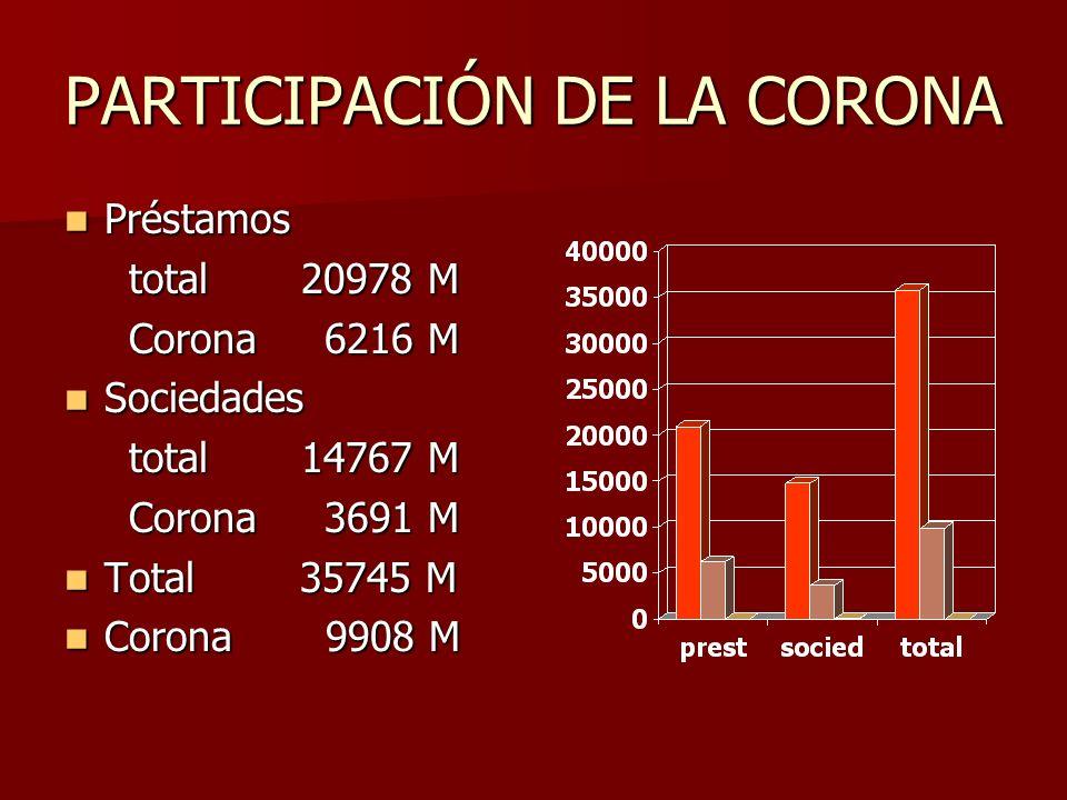 PARTICIPACIÓN DE LA CORONA Préstamos Préstamos total 20978 M total 20978 M Corona 6216 M Corona 6216 M Sociedades Sociedades total 14767 M total 14767 M Corona 3691 M Corona 3691 M Total 35745 M Total 35745 M Corona 9908 M Corona 9908 M